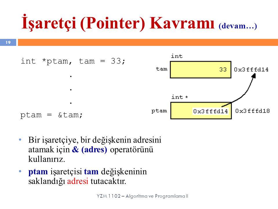 İşaretçi (Pointer) Kavramı (devam…) 19 Bir işaretçiye, bir değişkenin adresini atamak için & (adres) operatörünü kullanırız.