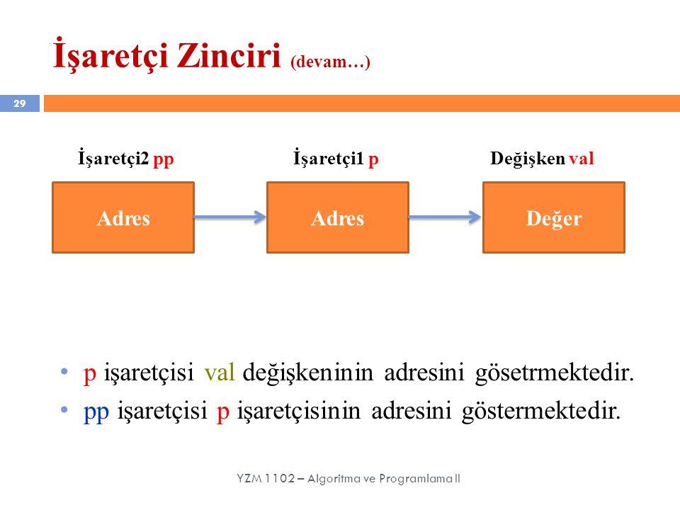 İşaretçi Zinciri (devam…) 29 YZM 1102 – Algoritma ve Programlama II Adres Değer İşaretçi2 ppİşaretçi1 pDeğişken val p işaretçisi val değişkeninin adresini gösetrmektedir.
