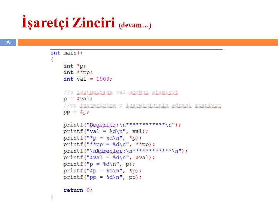 İşaretçi Zinciri (devam…) 30 YZM 1102 – Algoritma ve Programlama II