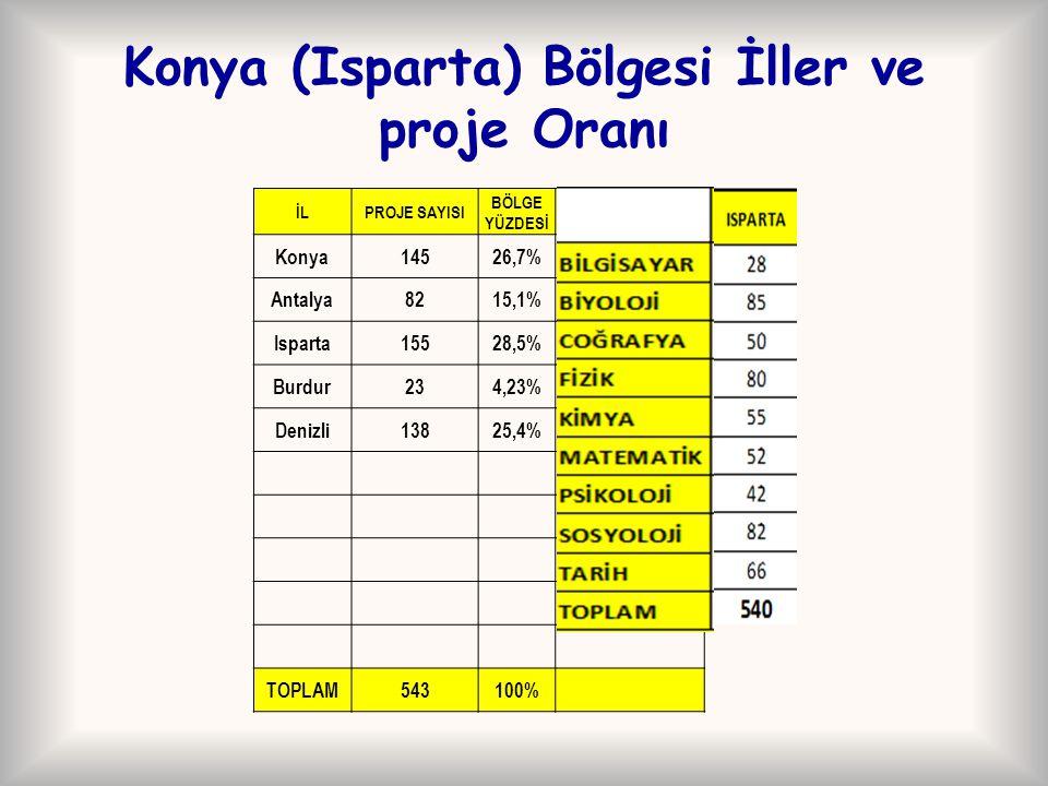 Konya (Isparta) Bölgesi İller ve proje Oranı İLPROJE SAYISI BÖLGE YÜZDESİ Konya14526,7% Antalya8215,1% Isparta15528,5% Burdur234,23% Denizli13825,4% T