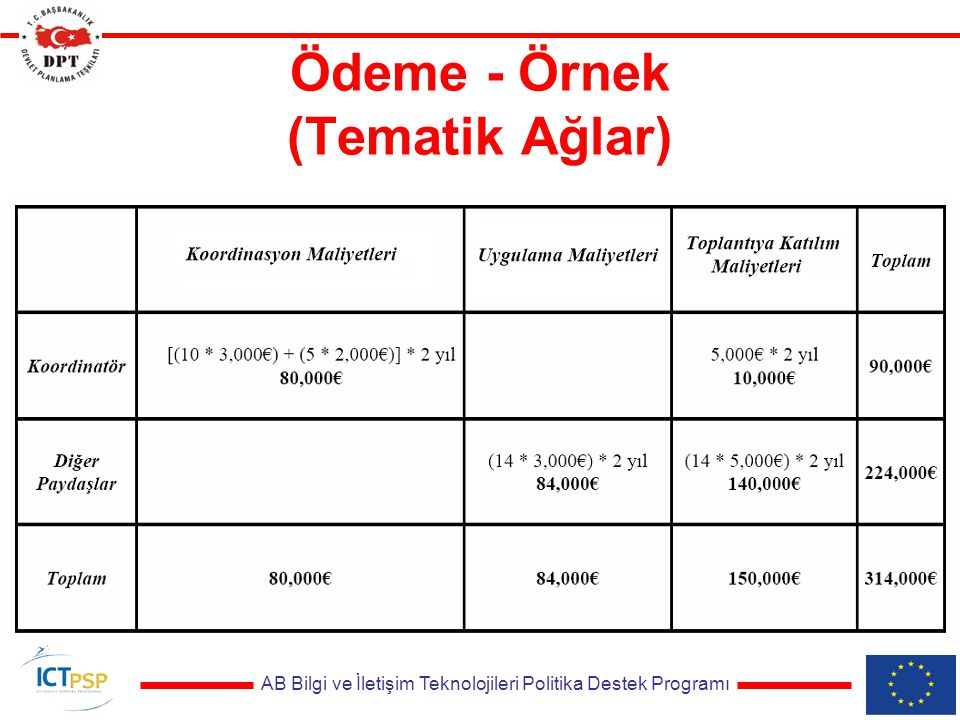 AB Bilgi ve İletişim Teknolojileri Politika Destek Programı Ödeme - Örnek (Tematik Ağlar)