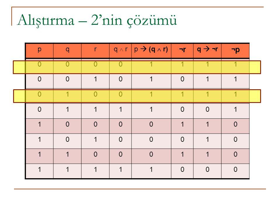 Alıştırma – 2'nin çözümü pqrq  rp  (q  r) ¬r¬r q  ¬ r ¬p¬p 00001111 00101011 01001111 01111001 10000110 10100010 11000110 11111000