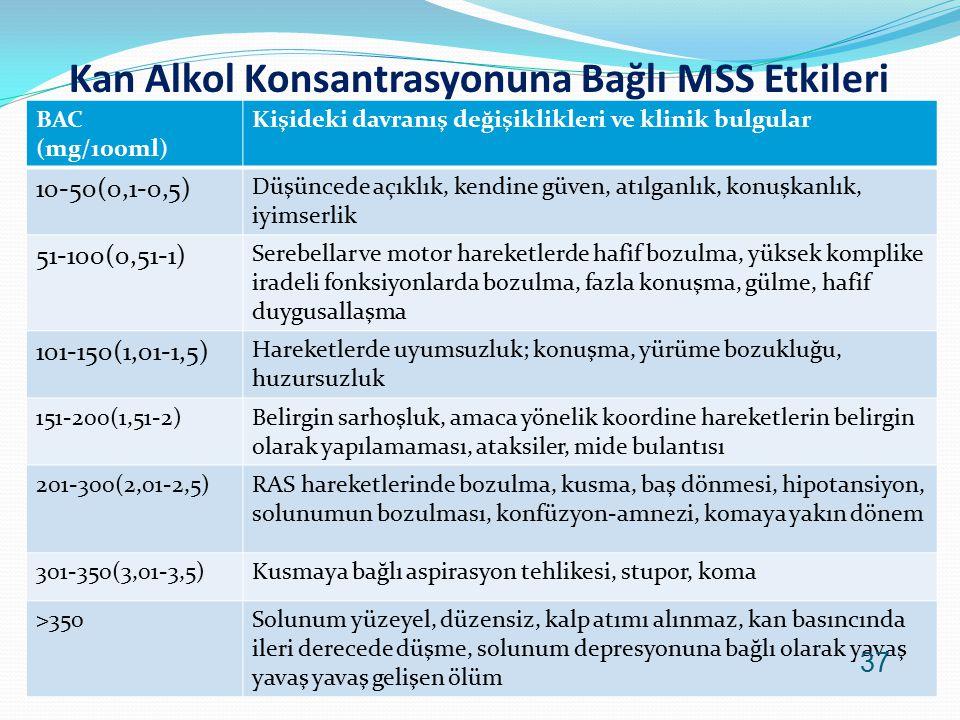 Kan Alkol Konsantrasyonuna Bağlı MSS Etkileri BAC (mg/100ml) Kişideki davranış değişiklikleri ve klinik bulgular 10-50(0,1-0,5) Düşüncede açıklık, ken