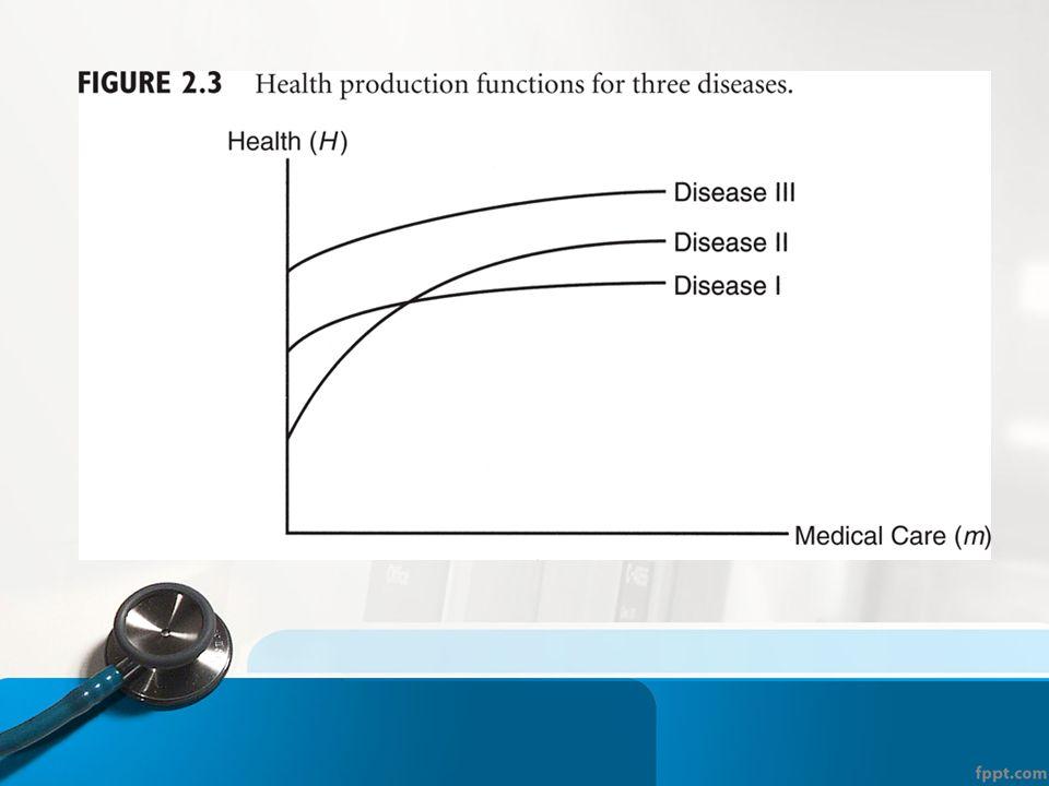 Tıbbi Bakımın Özellikleri Tıbbi bakımın ortalama verimliliği yüksek olsa bile marjinal verimlilik azalan özelliktedir Tıbbi bakım homojen bir etkinlik değildir ▫ Binlerce farklı tıbbi prosedür, hastalık, yaralanma vb.