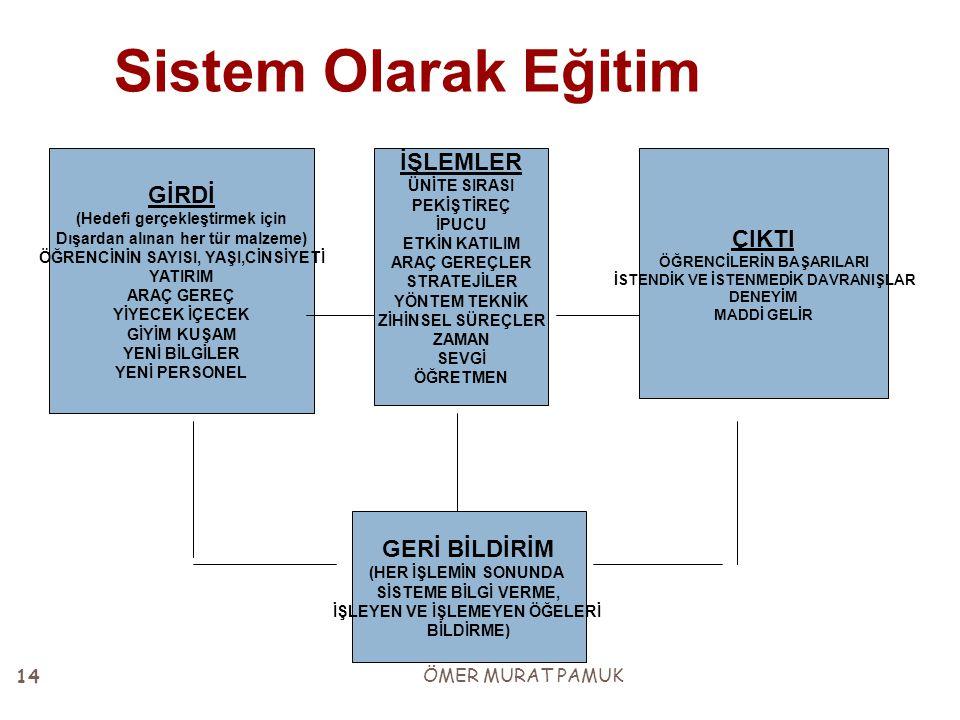 Sistem Olarak Eğitim GİRDİ (Hedefi gerçekleştirmek için Dışardan alınan her tür malzeme) ÖĞRENCİNİN SAYISI, YAŞI,CİNSİYETİ YATIRIM ARAÇ GEREÇ YİYECEK