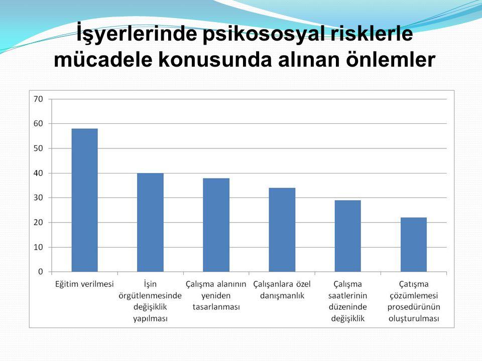 İşyerlerinde psikososyal risklerle mücadele konusunda alınan önlemler