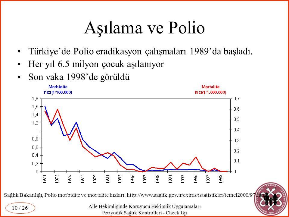 Aile Hekimliğinde Koruyucu Hekimlik Uygulamaları Periyodik Sağlık Kontrolleri - Check Up / 26 10 Aşılama ve Polio Türkiye'de Polio eradikasyon çalışma