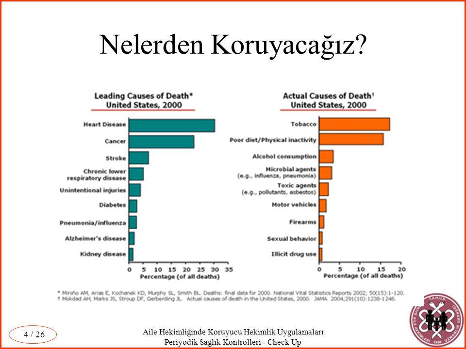 Aile Hekimliğinde Koruyucu Hekimlik Uygulamaları Periyodik Sağlık Kontrolleri - Check Up / 26 15 10 4 6 80 Hasta (Prevalans) Sağlıklı Spesifite (Özgüllük) Sensitivite (Duyarlık) PPVNPV (+) Test(-) Test Temel Parametreler Toplum-100 kişi