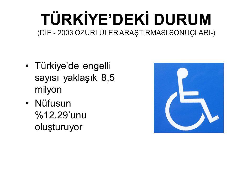 TÜRKİYE'DEKİ DURUM (DİE - 2003 ÖZÜRLÜLER ARAŞTIRMASI SONUÇLARI-) Türkiye'de engelli sayısı yaklaşık 8,5 milyon Nüfusun %12.29'unu oluşturuyor