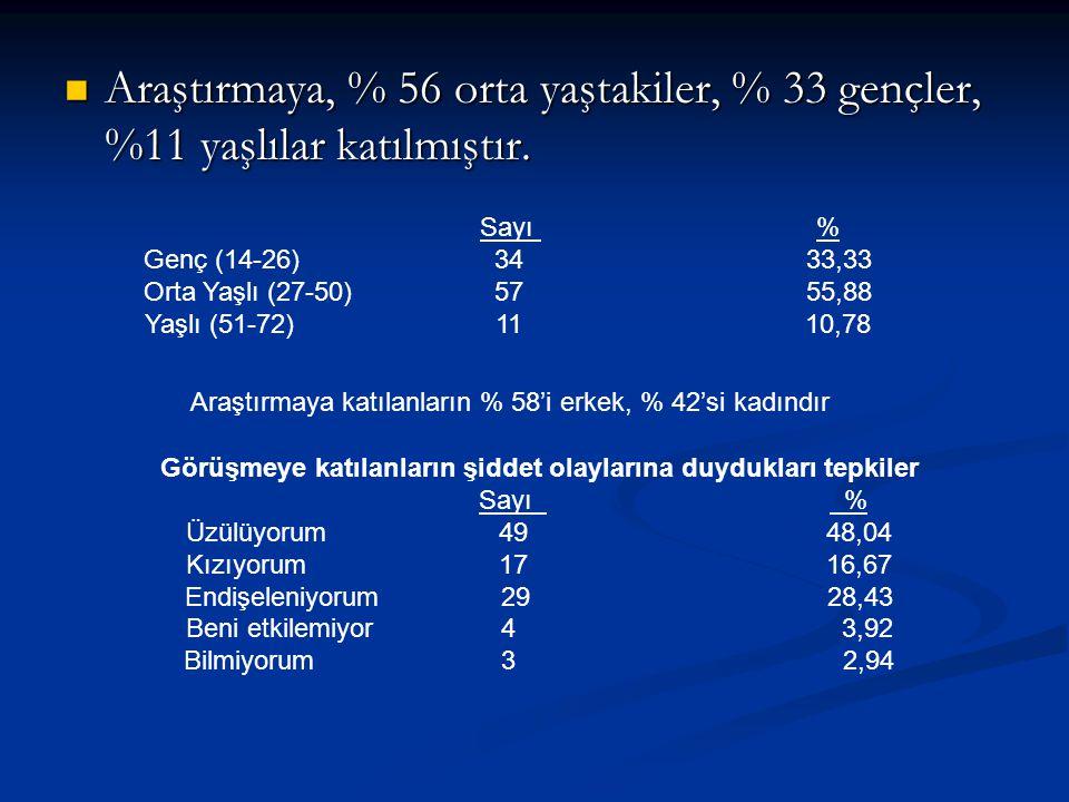 Araştırmaya, % 56 orta yaştakiler, % 33 gençler, %11 yaşlılar katılmıştır. Araştırmaya, % 56 orta yaştakiler, % 33 gençler, %11 yaşlılar katılmıştır.