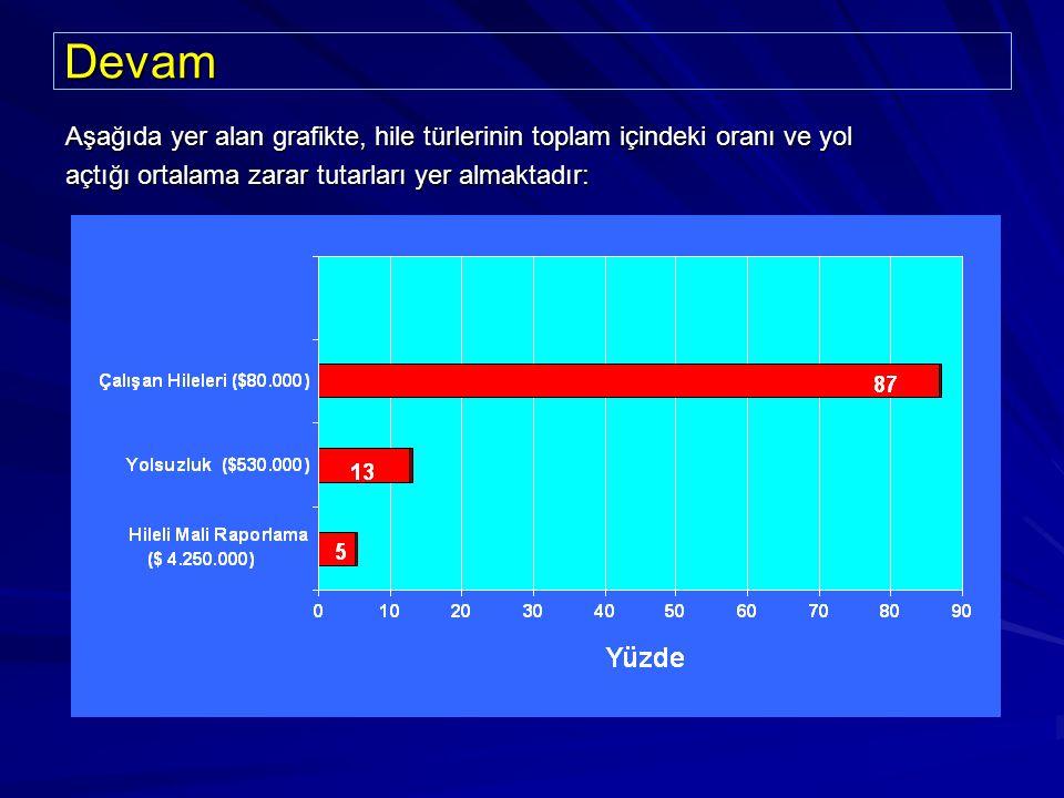 Devam Aşağıda yer alan grafikte, hile türlerinin toplam içindeki oranı ve yol açtığı ortalama zarar tutarları yer almaktadır:
