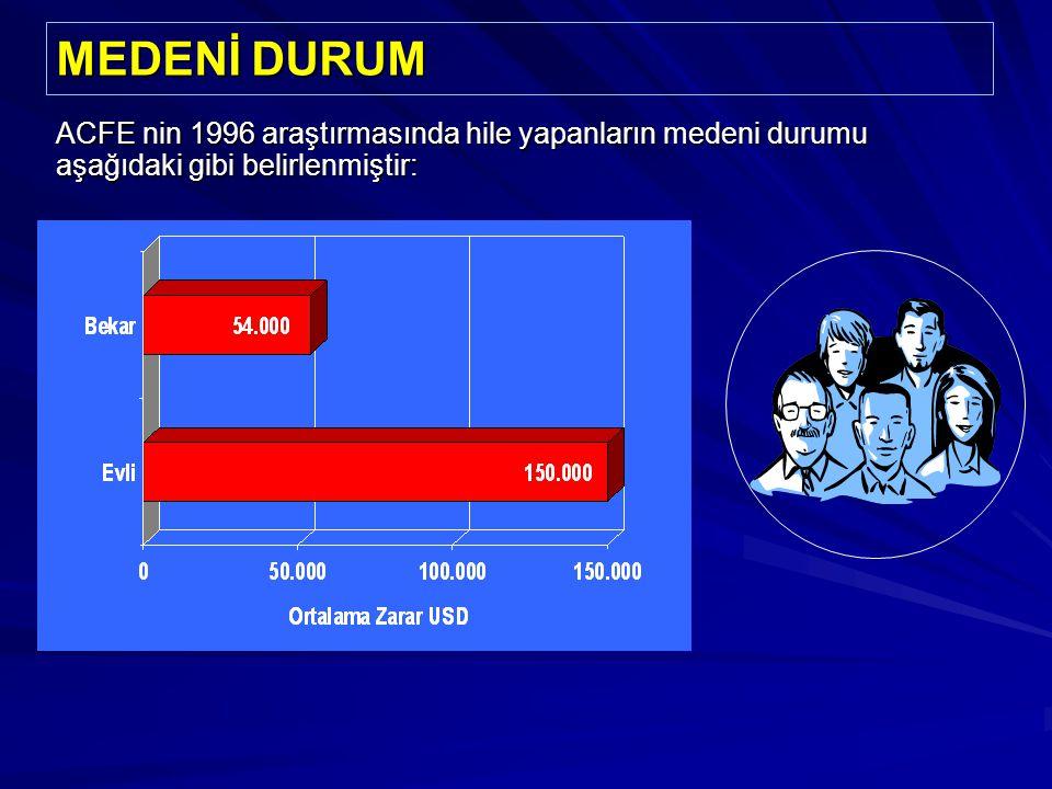 MEDENİ DURUM ACFE nin 1996 araştırmasında hile yapanların medeni durumu aşağıdaki gibi belirlenmiştir: