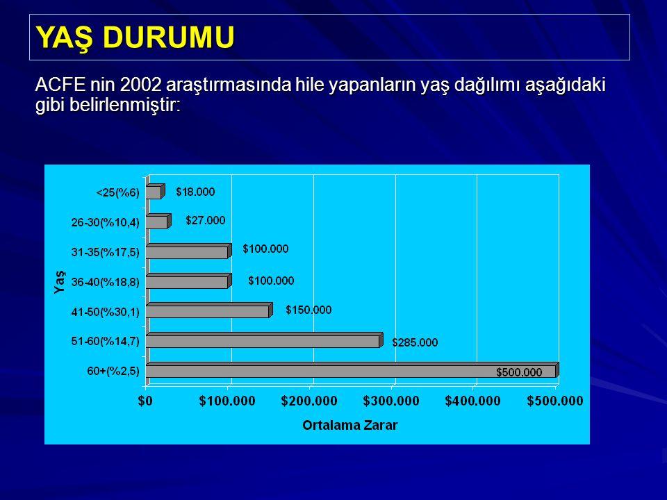 YAŞ DURUMU ACFE nin 2002 araştırmasında hile yapanların yaş dağılımı aşağıdaki gibi belirlenmiştir: