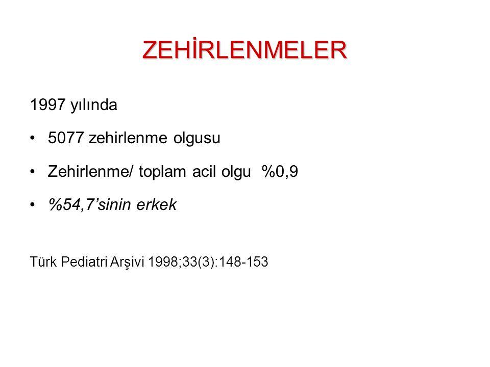 1997 yılında 5077 zehirlenme olgusu Zehirlenme/ toplam acil olgu %0,9 %54,7'sinin erkek Türk Pediatri Arşivi 1998;33(3):148-153ZEHİRLENMELER