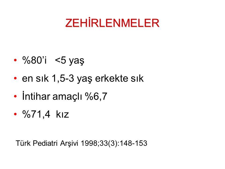 %80'i <5 yaş en sık 1,5-3 yaş erkekte sık İntihar amaçlı %6,7 %71,4 kız Türk Pediatri Arşivi 1998;33(3):148-153ZEHİRLENMELER