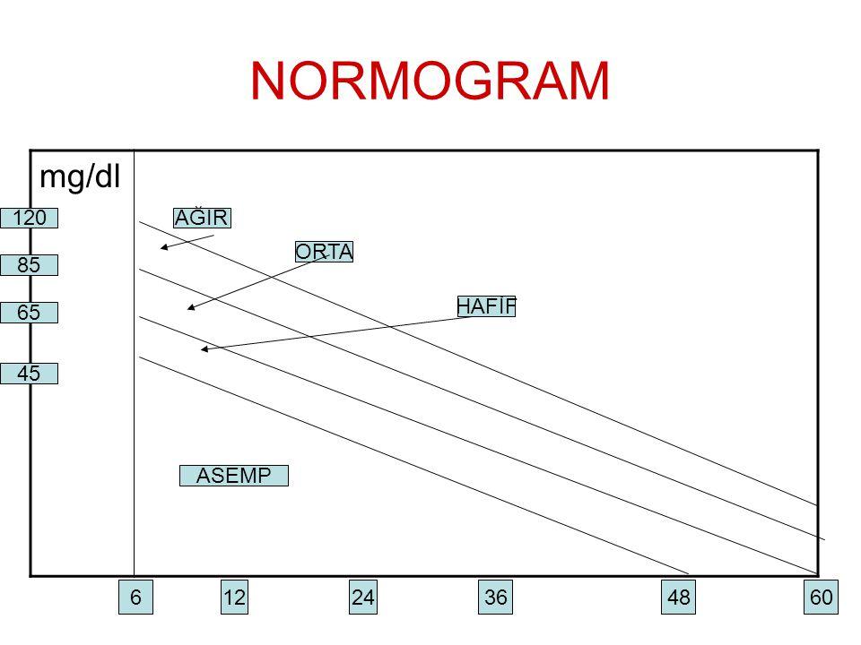 NORMOGRAM mg/dl 6 1224 364860 45 65 85 120AĞIR ORTA ASEMP HAFİF