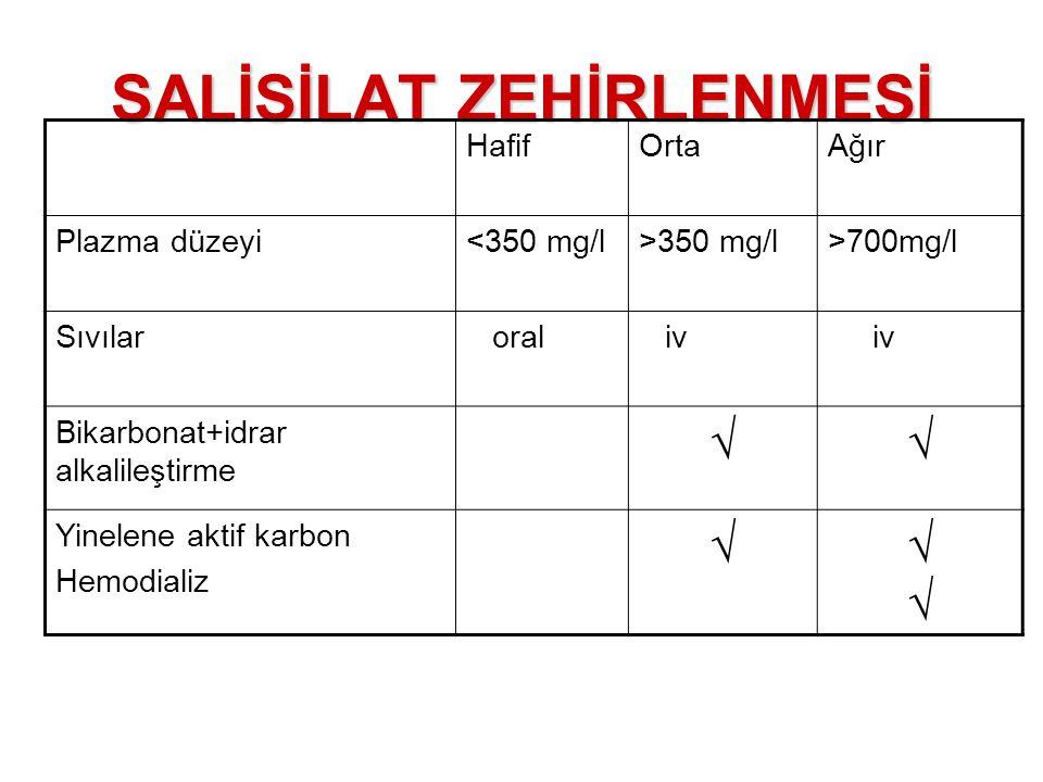 SALİSİLAT ZEHİRLENMESİ HafifOrtaAğır Plazma düzeyi<350 mg/l>350 mg/l>700mg/l Sıvılar oral iv Bikarbonat+idrar alkalileştirme √√ Yinelene aktif karbon
