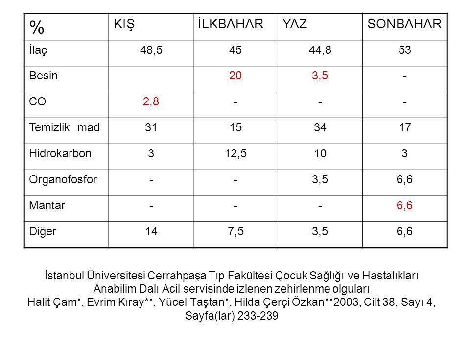 İstanbul Üniversitesi Cerrahpaşa Tıp Fakültesi Çocuk Sağlığı ve Hastalıkları Anabilim Dalı Acil servisinde izlenen zehirlenme olguları Halit Çam*, Evr