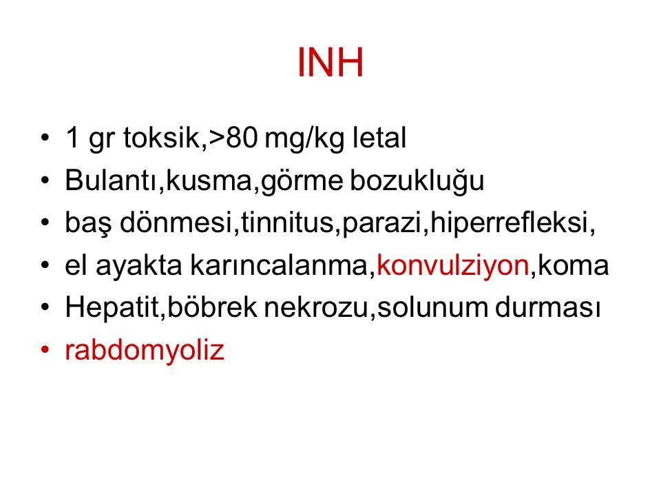INH 1 gr toksik,>80 mg/kg letal Bulantı,kusma,görme bozukluğu baş dönmesi,tinnitus,parazi,hiperrefleksi, el ayakta karıncalanma,konvulziyon,koma Hepat