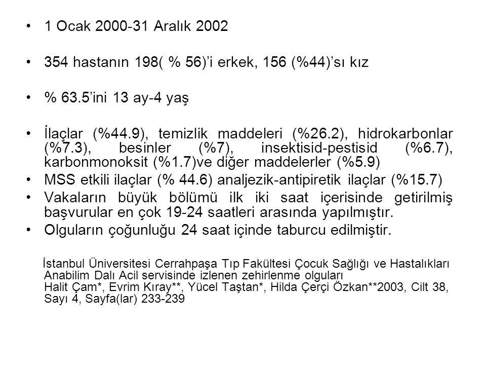 1 Ocak 2000-31 Aralık 2002 354 hastanın 198( % 56)'i erkek, 156 (%44)'sı kız % 63.5'ini 13 ay-4 yaş İlaçlar (%44.9), temizlik maddeleri (%26.2), hidro