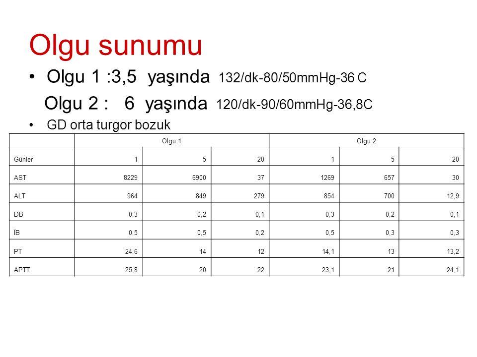 Olgu sunumu Olgu 1 :3,5 yaşında 132/dk-80/50mmHg-36 C Olgu 2 : 6 yaşında 120/dk-90/60mmHg-36,8C GD orta turgor bozuk Olgu 1Olgu 2 Günler152015 AST8229