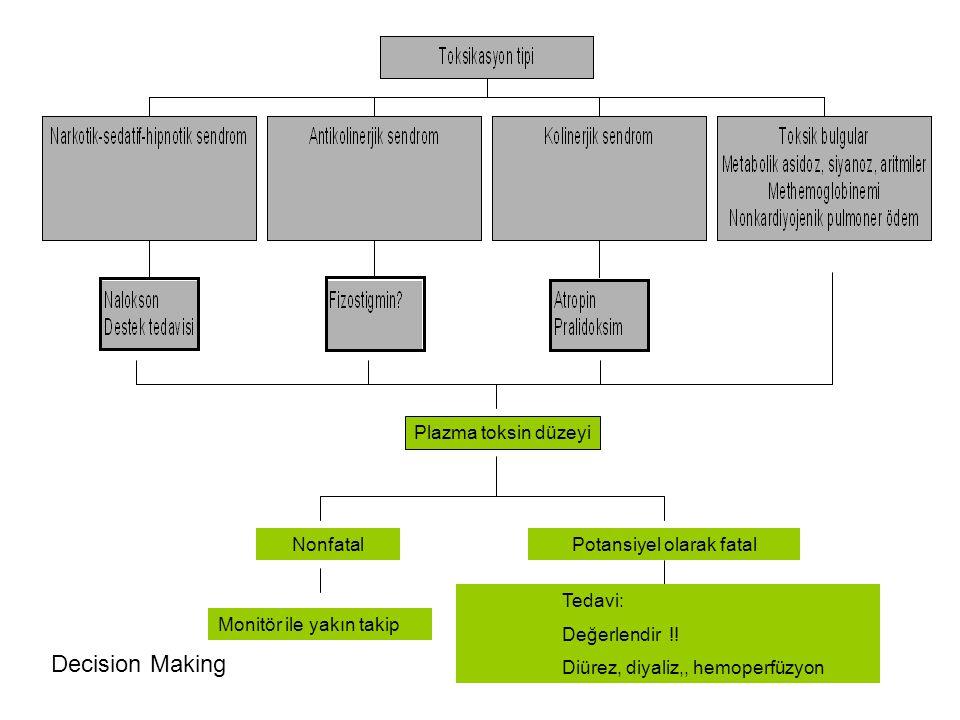 Plazma toksin düzeyi NonfatalPotansiyel olarak fatal Monitör ile yakın takip Tedavi: Değerlendir !! Diürez, diyaliz,, hemoperfüzyon Decision Making