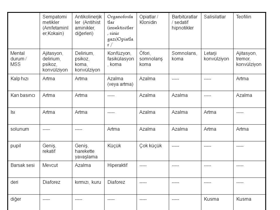 Sempatomi metikler (Amfetaminl er,Kokain) Antikolinerjik ler (Antihist aminikler, diğerleri) Organofosfa tlar (insektisitler, sinir gazı)Opiatla r / O