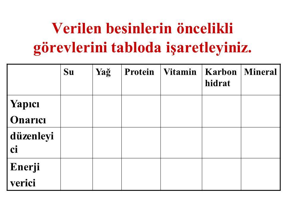 Verilen besinlerin öncelikli görevlerini tabloda işaretleyiniz. SuYağProteinVitaminKarbon hidrat Mineral Yapıcı Onarıcı düzenleyi ci Enerji verici