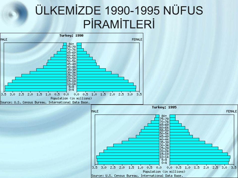 ÜLKEMİZDE 1990-1995 NÜFUS PİRAMİTLERİ