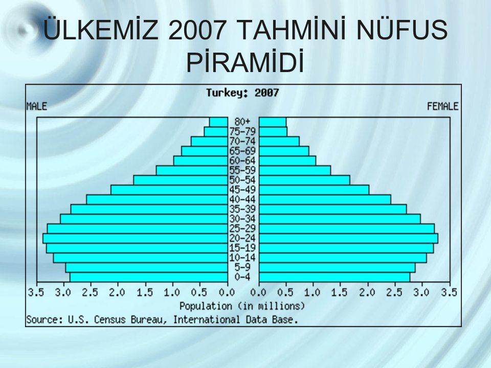 ÜLKEMİZ 2007 TAHMİNİ NÜFUS PİRAMİDİ