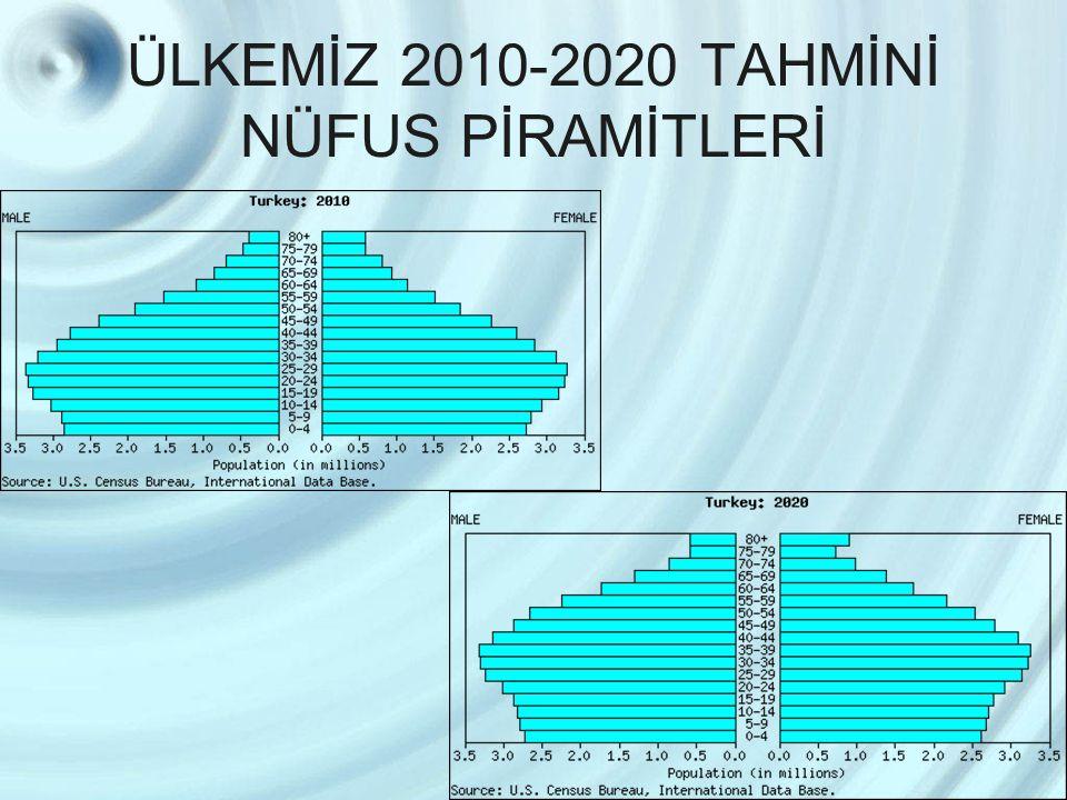 ÜLKEMİZ 2010-2020 TAHMİNİ NÜFUS PİRAMİTLERİ