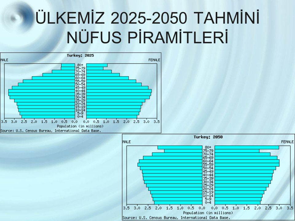 ÜLKEMİZ 2025-2050 TAHMİNİ NÜFUS PİRAMİTLERİ