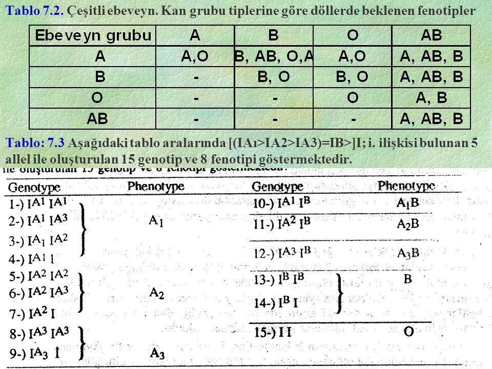 Tablo 7.2. Çeşitli ebeveyn. Kan grubu tiplerine göre döllerde beklenen fenotipler Tablo: 7.3 Aşağıdaki tablo aralarında [(IAı>IA2>IA3)=IB>]I; i. ilişk
