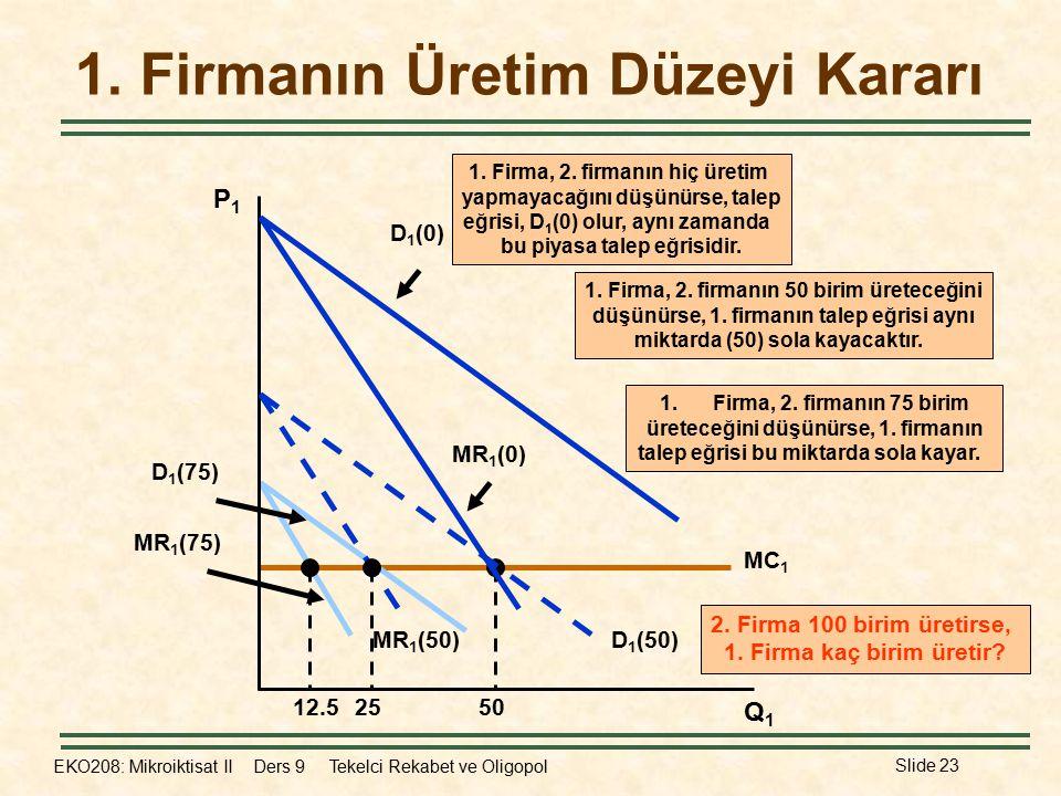EKO208: Mikroiktisat II Ders 9 Tekelci Rekabet ve Oligopol Slide 23 MC 1 50 MR 1 (75) D 1 (75) 12.5 1.Firma, 2. firmanın 75 birim üreteceğini düşünürs