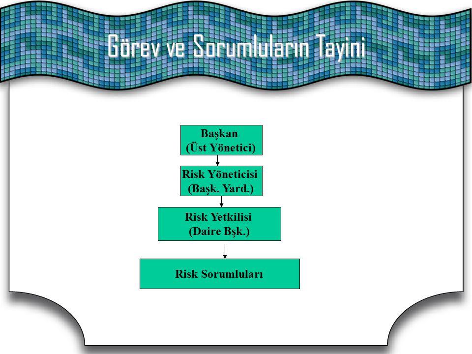Görev ve Sorumluların Tayini Başkan (Üst Yönetici) Risk Yöneticisi (Başk. Yard.) Risk Yetkilisi (Daire Bşk.) Risk Sorumluları
