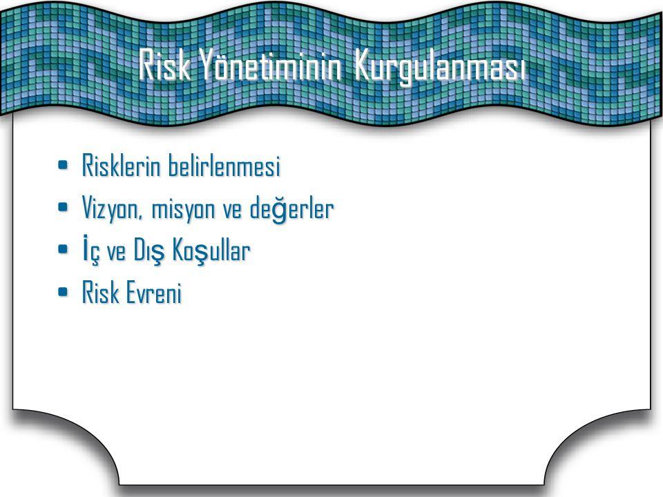 Risk Yönetiminin Kurgulanması Risklerin belirlenmesiRisklerin belirlenmesi Vizyon, misyon ve de ğ erlerVizyon, misyon ve de ğ erler İ ç ve Dı ş Ko ş u