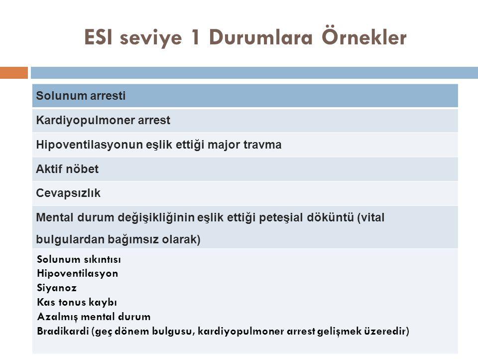 ESI seviye 1 Durumlara Örnekler Solunum arresti Kardiyopulmoner arrest Hipoventilasyonun eşlik ettiği major travma Aktif nöbet Cevapsızlık Mental durum değişikliğinin eşlik ettiği peteşial döküntü (vital bulgulardan bağımsız olarak) Solunum sıkıntısı Hipoventilasyon Siyanoz Kas tonus kaybı Azalmış mental durum Bradikardi (geç dönem bulgusu, kardiyopulmoner arrest gelişmek üzeredir)