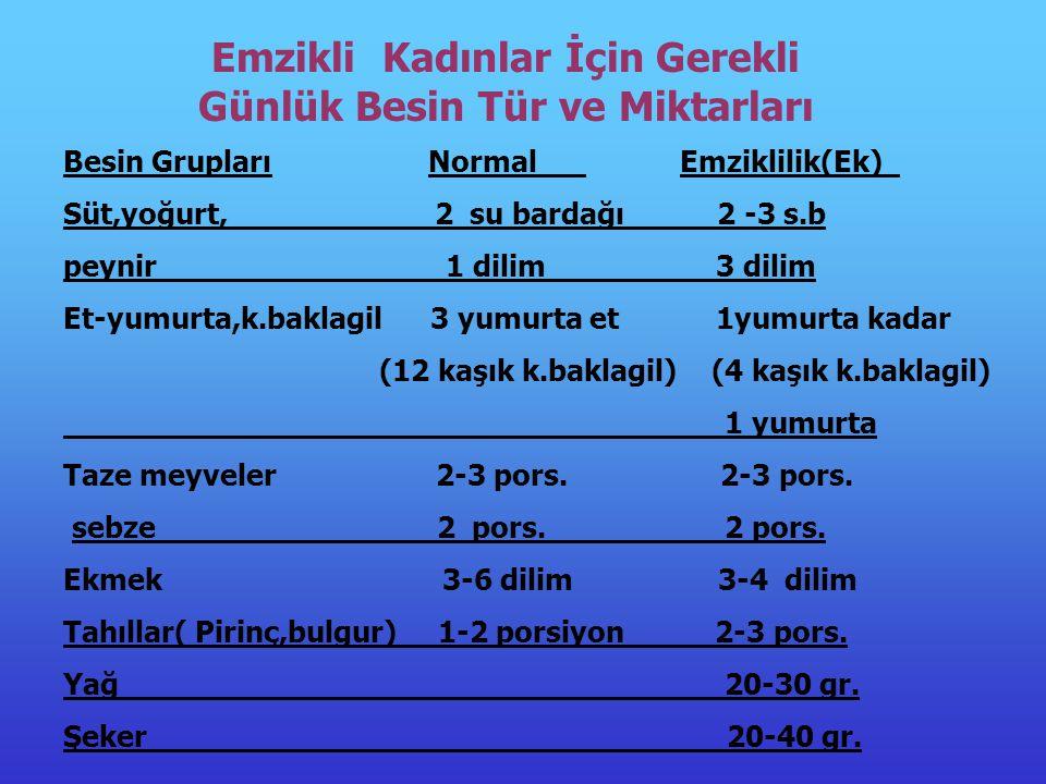 Emzikli Kadınlar İçin Gerekli Günlük Besin Tür ve Miktarları Besin Grupları Normal Emziklilik(Ek) Süt,yoğurt, 2 su bardağı 2 -3 s.b peynir 1 dilim 3 dilim Et-yumurta,k.baklagil 3 yumurta et 1yumurta kadar (12 kaşık k.baklagil) (4 kaşık k.baklagil) 1 yumurta Taze meyveler 2-3 pors.