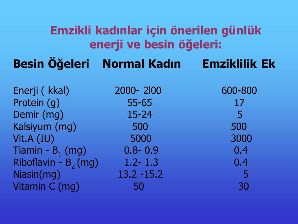 Besin Öğeleri Normal Kadın Emziklilik Ek Enerji ( kkal) 2000- 2l00 600-800 Protein (g) 55-65 17 Demir (mg) 15-24 5 Kalsiyum (mg)500 500 Vit.A (IU) 5000 3000 Tiamin - B 1 (mg) 0.8- 0.9 0.4 Riboflavin - B 2 (mg) 1.2- 1.3 0.4 Niasin(mg) 13.2 -15.2 5 Vitamin C (mg) 50 30 Emzikli kadınlar için önerilen günlük enerji ve besin öğeleri: