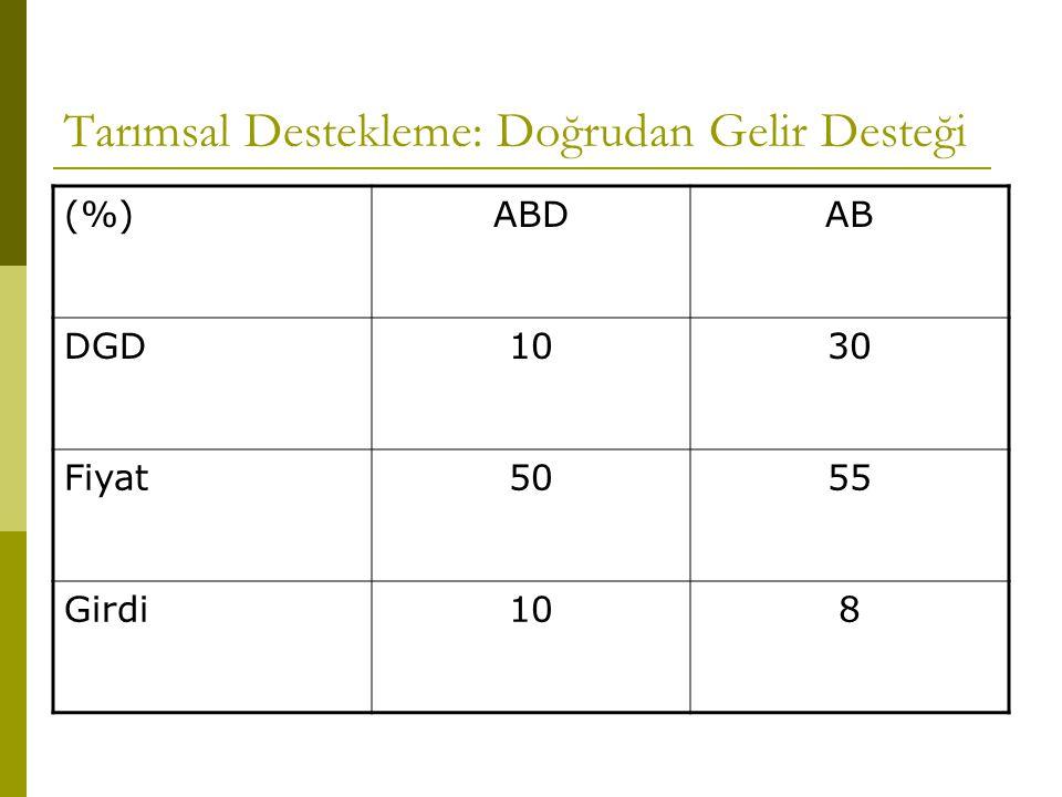 Tarımsal Destekleme: Doğrudan Gelir Desteği (%)ABDAB DGD1030 Fiyat5055 Girdi108