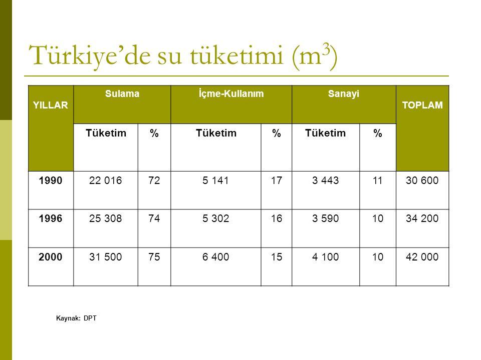 Türkiye'de su tüketimi (m 3 ) YILLAR Sulamaİçme-KullanımSanayi TOPLAM Tüketim% % % 199022 016725 141173 4431130 600 199625 308745 302163 5901034 200 2