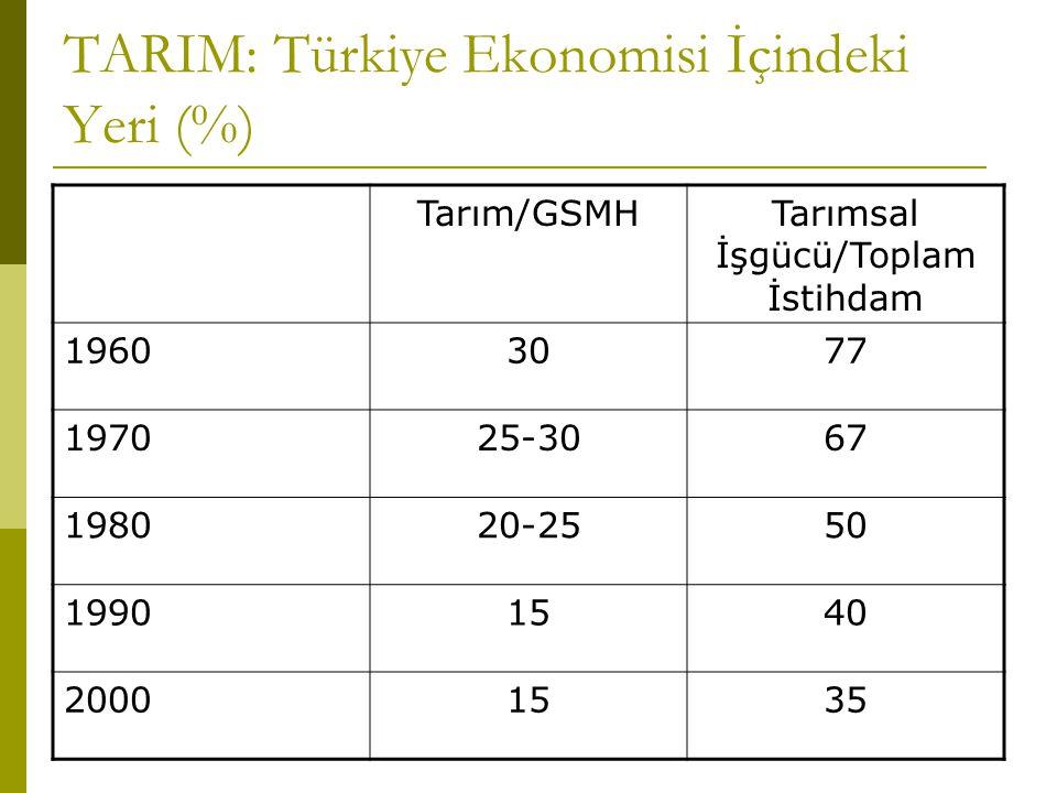 TARIM: Türkiye Ekonomisi İçindeki Yeri (%) Tarım/GSMHTarımsal İşgücü/Toplam İstihdam 19603077 197025-3067 198020-2550 19901540 20001535