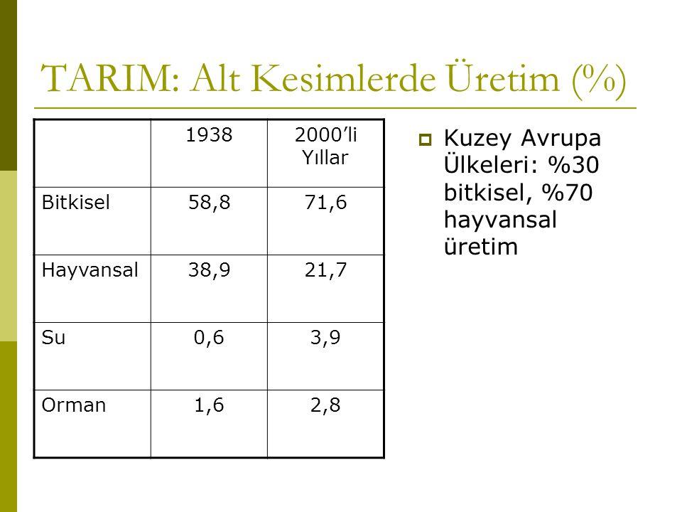 TARIM: Alt Kesimlerde Üretim (%) 19382000'li Yıllar Bitkisel58,871,6 Hayvansal38,921,7 Su0,63,9 Orman1,62,8  Kuzey Avrupa Ülkeleri: %30 bitkisel, %70 hayvansal üretim