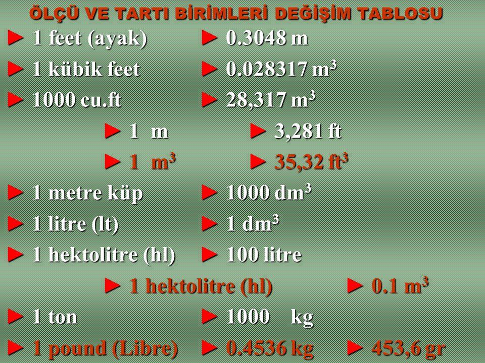 ÖLÇÜ VE TARTI BİRİMLERİ DEĞİŞİM TABLOSU ÖLÇÜ VE TARTI BİRİMLERİ DEĞİŞİM TABLOSU ► 1 feet (ayak) ► 0.3048 m ► 1 kübik feet ► 0.028317 m 3 ► 1000 cu.ft