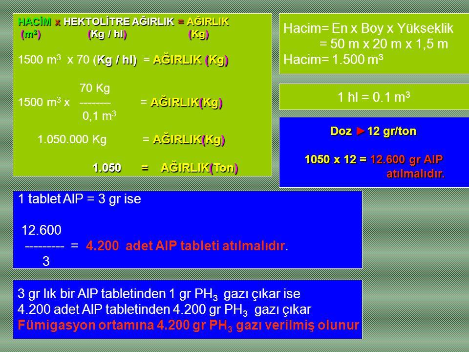 Hacim= En x Boy x Yükseklik = 50 m x 20 m x 1,5 m Hacim= 1.500 m 3 HACİM x HEKTOLİTRE AĞIRLIK = AĞIRLIK (m 3 ) (Kg / hl) (Kg) (m 3 ) (Kg / hl) (Kg) Kg