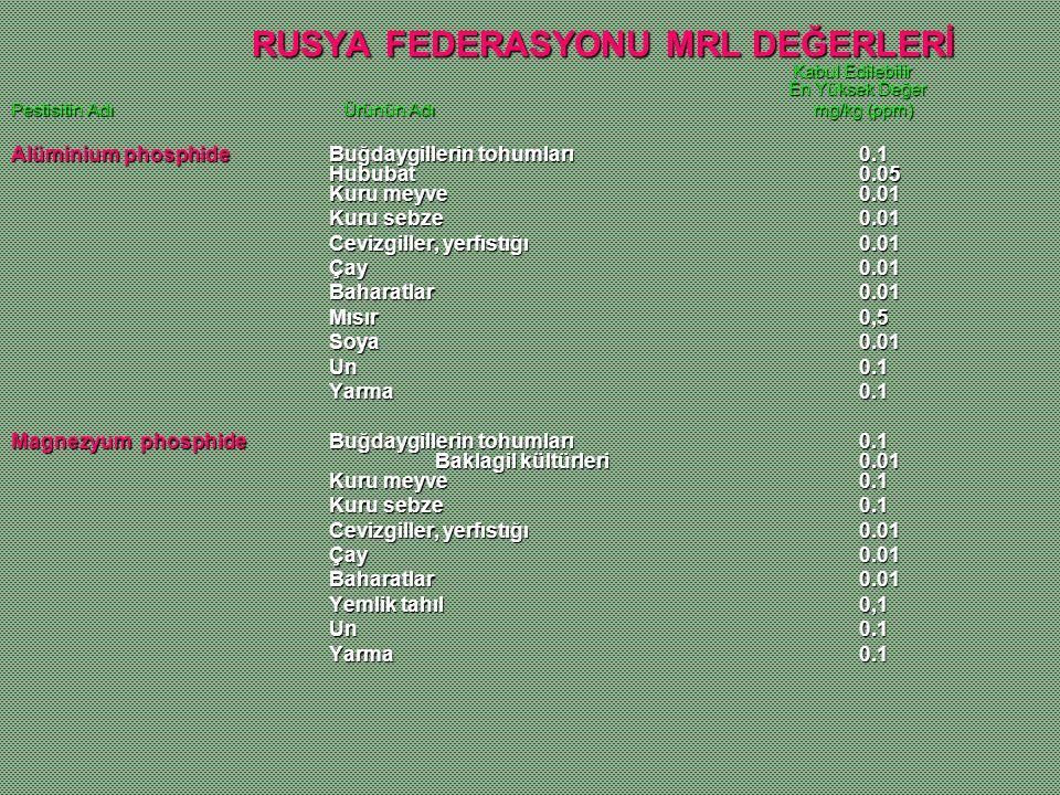 RUSYA FEDERASYONU MRL DEĞERLERİ Kabul Edilebilir En Yüksek Değer RUSYA FEDERASYONU MRL DEĞERLERİ Kabul Edilebilir En Yüksek Değer Pestisitin Adı Ürünü