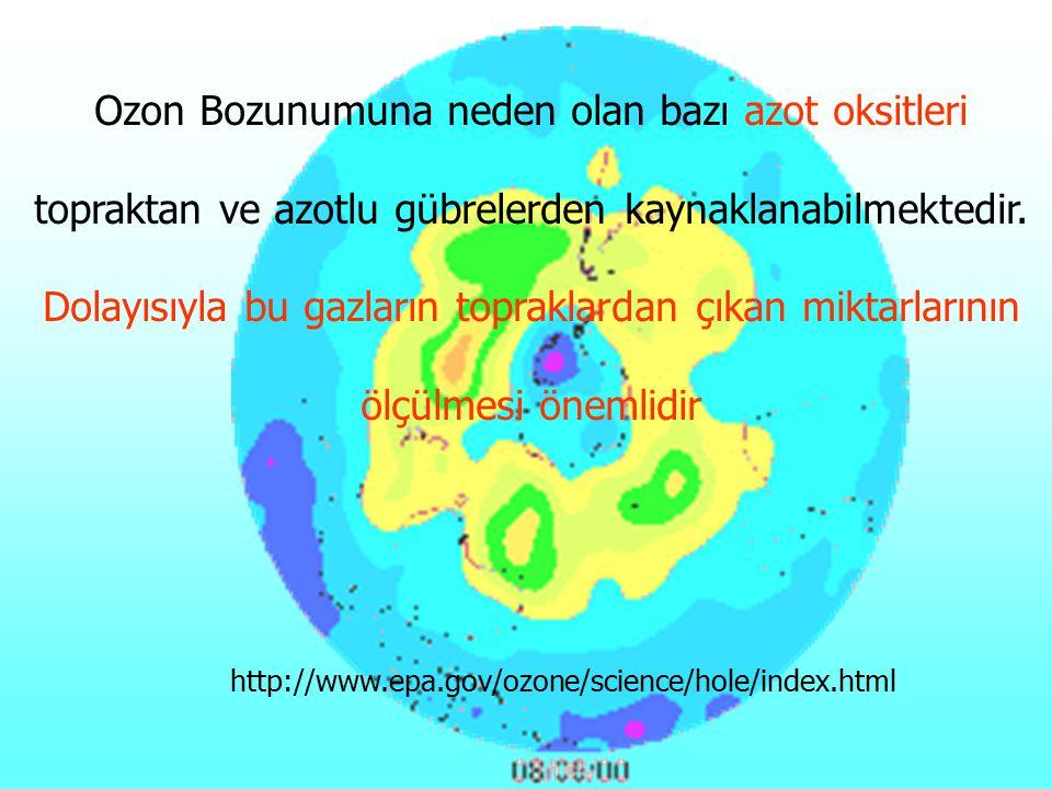 http://www.epa.gov/ozone/science/hole/index.html Ozon Bozunumuna neden olan bazı azot oksitleri topraktan ve azotlu gübrelerden kaynaklanabilmektedir.