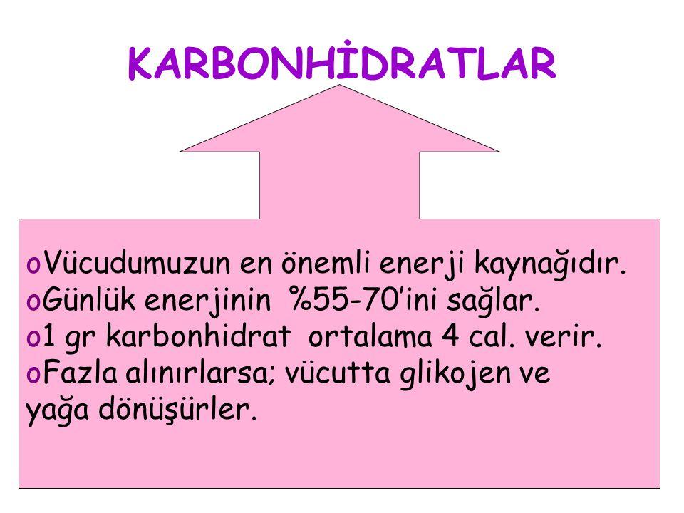 KARBONHİDRATLAR oVücudumuzun en önemli enerji kaynağıdır. oGünlük enerjinin %55-70'ini sağlar. o1 gr karbonhidrat ortalama 4 cal. verir. oFazla alınır
