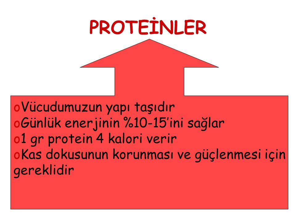 PROTEİNLER oVücudumuzun yapı taşıdır oGünlük enerjinin %10-15'ini sağlar o1 gr protein 4 kalori verir oKas dokusunun korunması ve güçlenmesi için gere