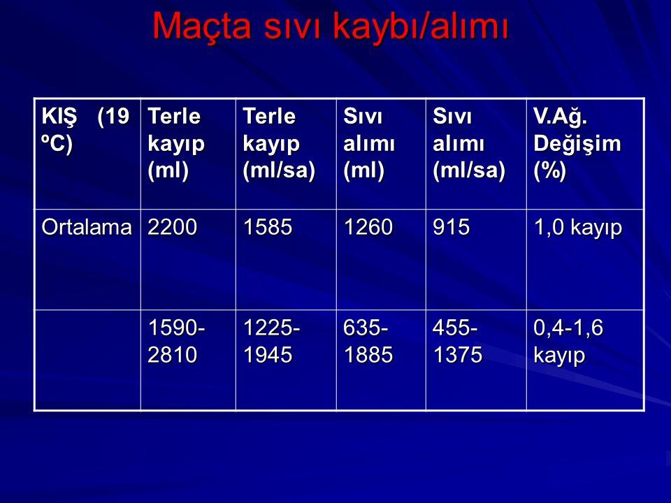 Maçta sıvı kaybı/alımı KIŞ (19 ºC) Terle kayıp (ml) Terle kayıp (ml/sa) Sıvı alımı (ml) Sıvı alımı (ml/sa) V.Ağ. Değişim (%) Ortalama220015851260915 1